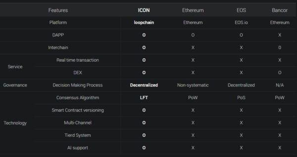 icon icx blockchain