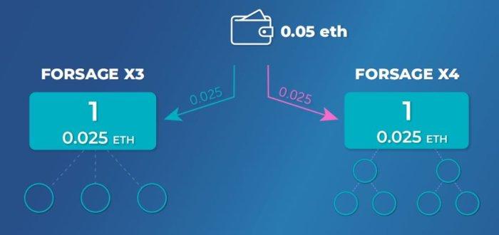 Регистрация Forsage.io