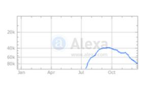 Начиная с октября пошел спад и проект заскамился